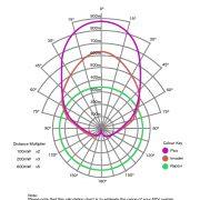 antennas_polar_metres
